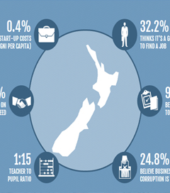 New Zealand a Great Place to Start-Up